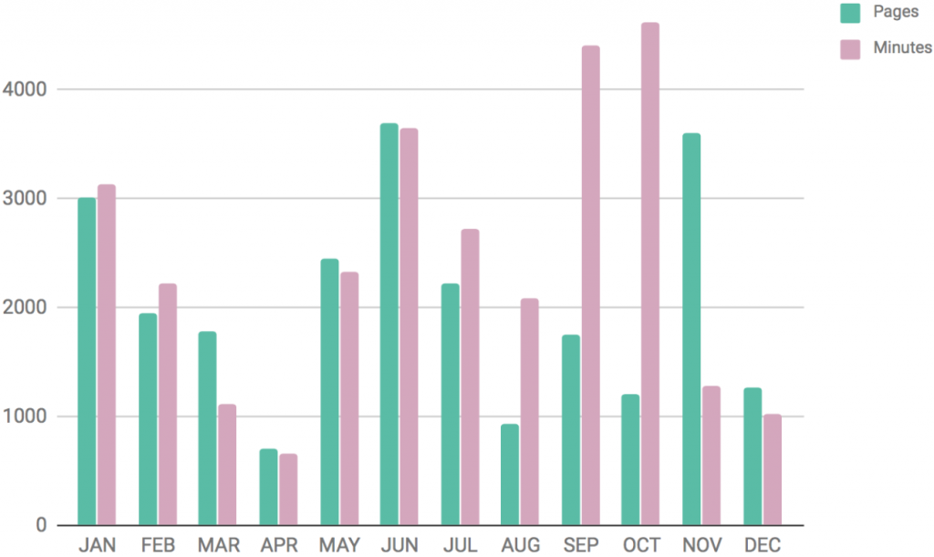 Amount I Read and Listened Each Month 2017