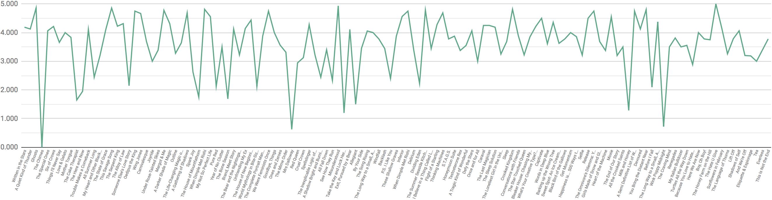 Book Rating Distribution 2017