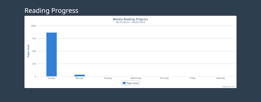 Literally weekly reading progress