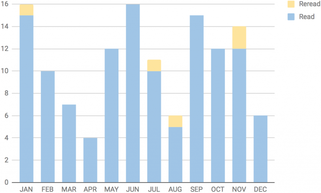 Number of Books I Read Each Month in 2017