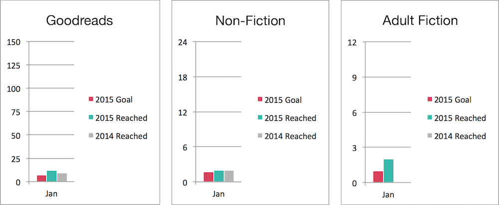 Personal Reading Progress January 2015