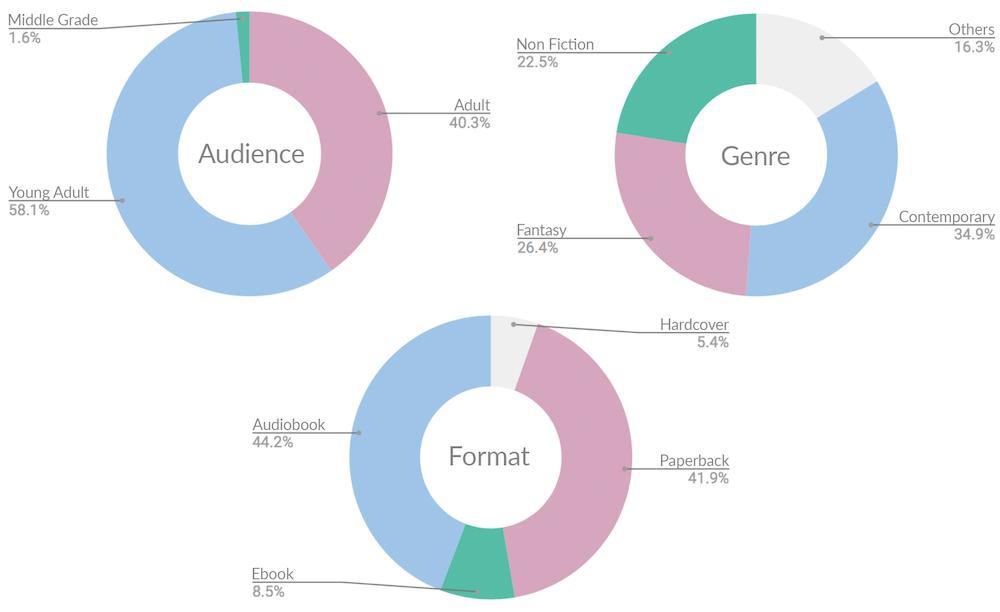 Reading Stats 2017 Donut Charts